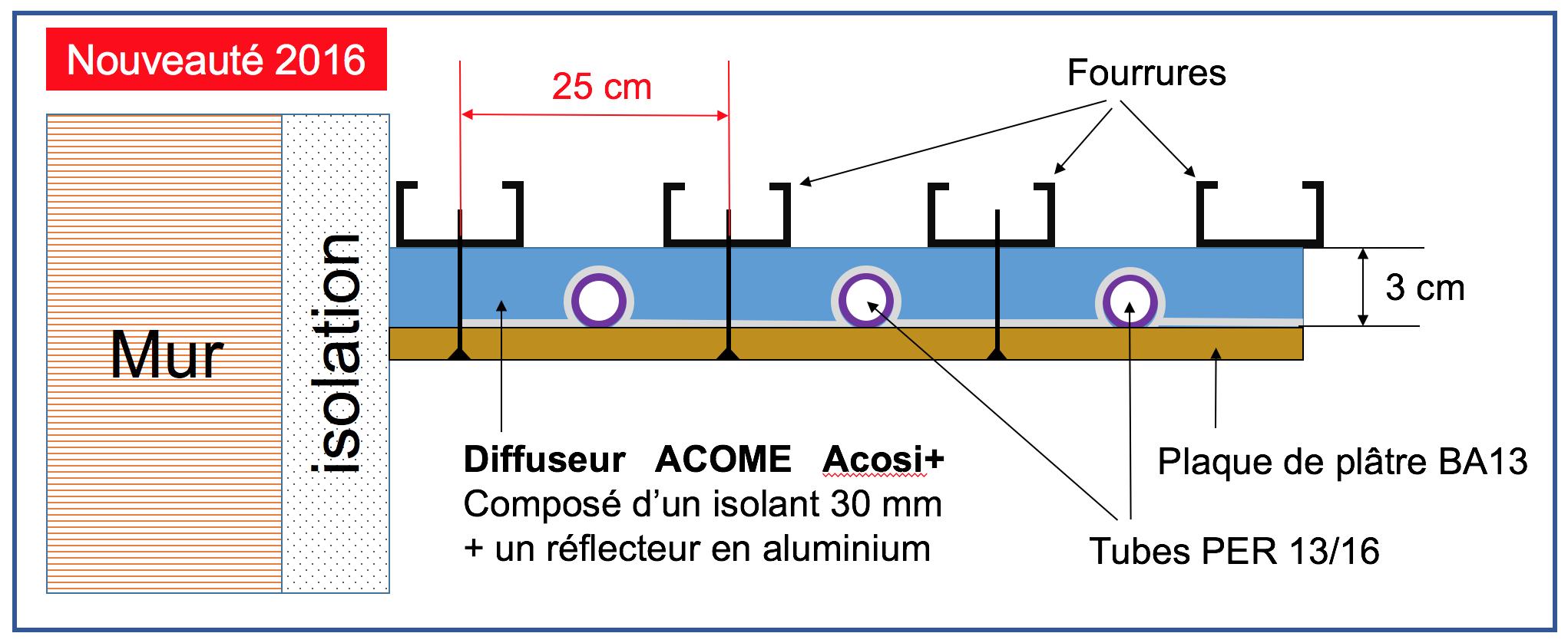 Le plafond chauffant eau chauffage climatisation - Plafond rayonnant hydraulique ...